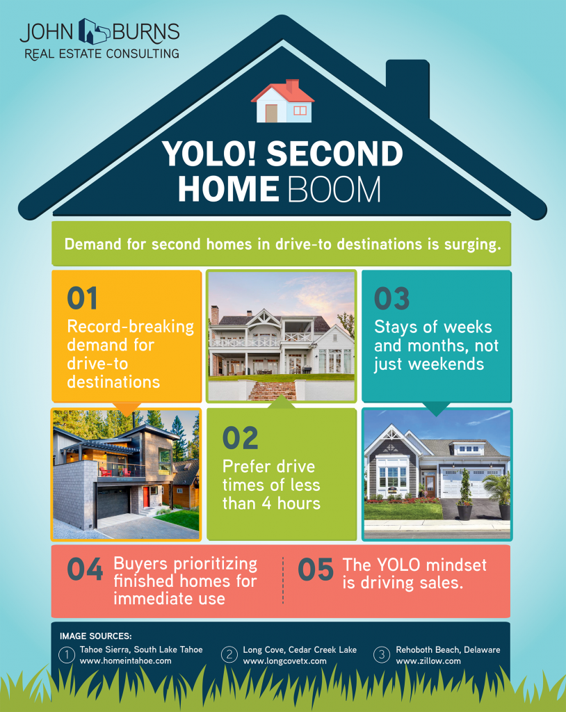 John Burns Real Estate Consulting Second Home Boom Infographic